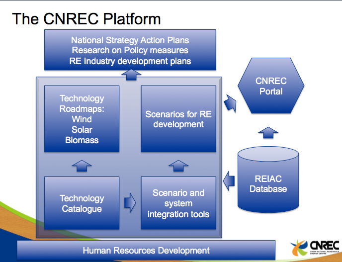 CNREC Platform