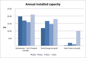 annual_installed_RE_capacity