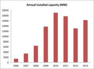 Annual installed wind power capacity in China in MW.