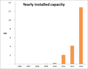 New installed PV capacity in China 2006-2013
